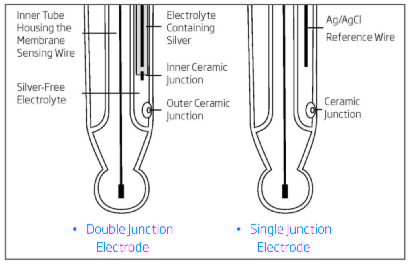 Diagram: Single junction compared with double junction pH electrode
