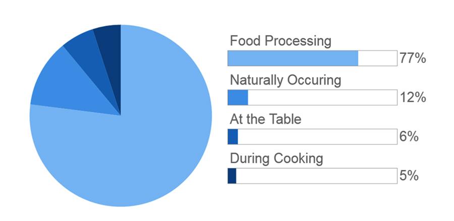 图表显示食物中的盐的来源