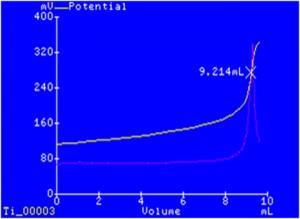 Titration curve