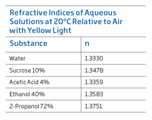 Chart: Refractive indexes of Aqueous Solutions