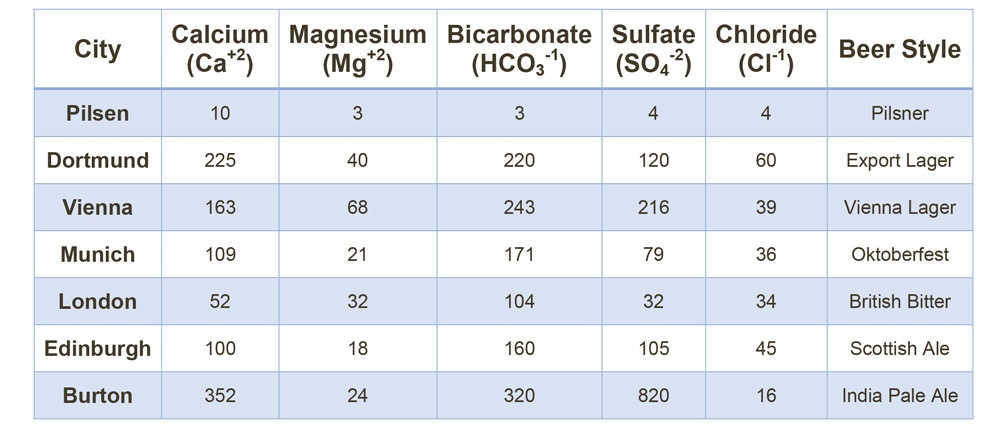 Historic-Water-Profiles-Table