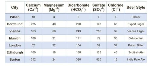Historic-Water-Profiles-Table.jpg