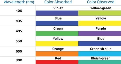 colorimetric-analysis