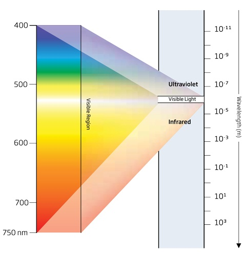 colorimetric-wave