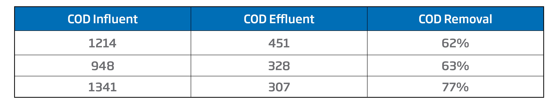COD Blog Chart