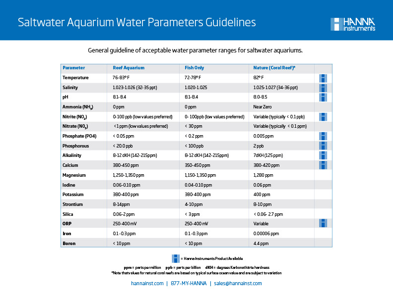 Saltwater Aquarium Water Parameters Guidelines