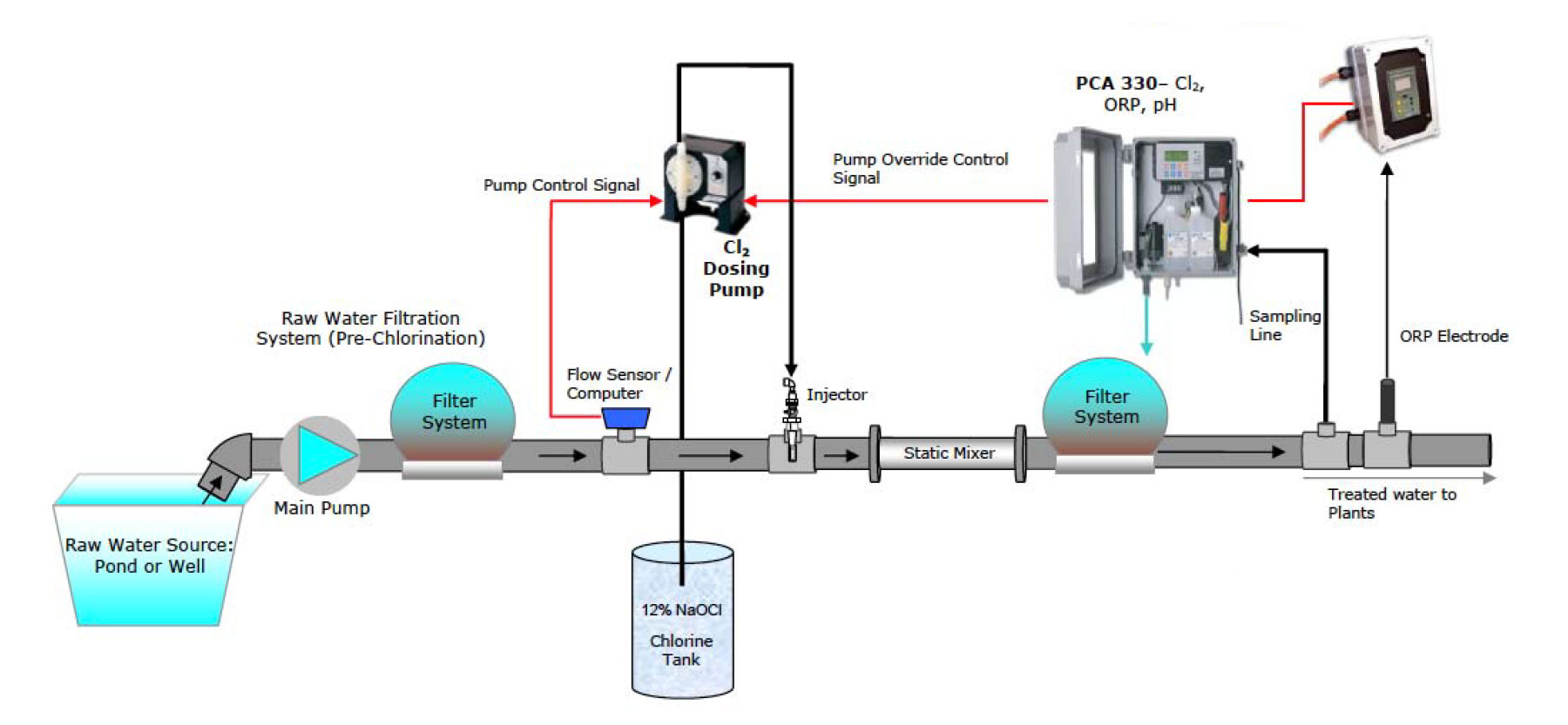 Hanna In-line Sanitation System diagram