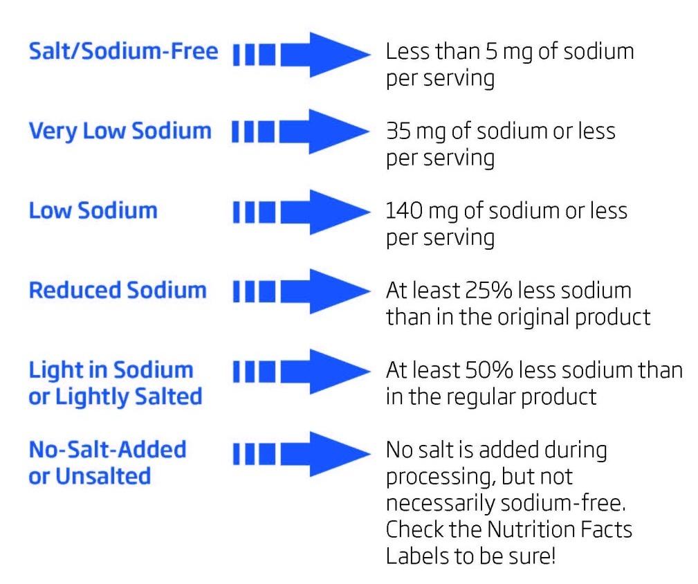 Chart of sodium labeling