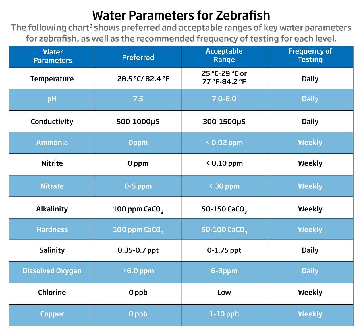 Zebra-Fish-Water-Parameters (002)