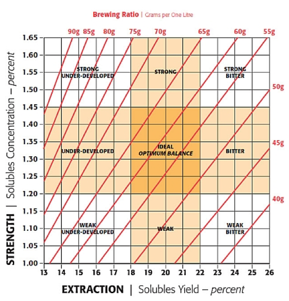 Coffee Extraction Yield Calculation Chart