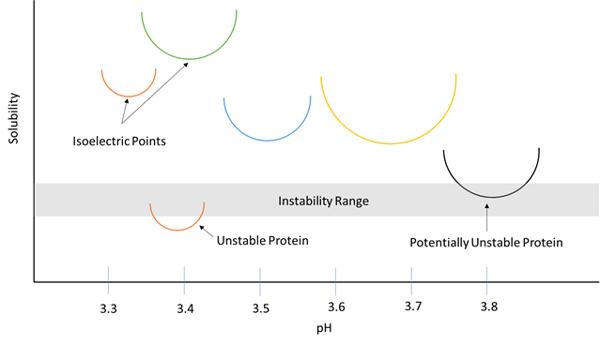 Solubility-pH
