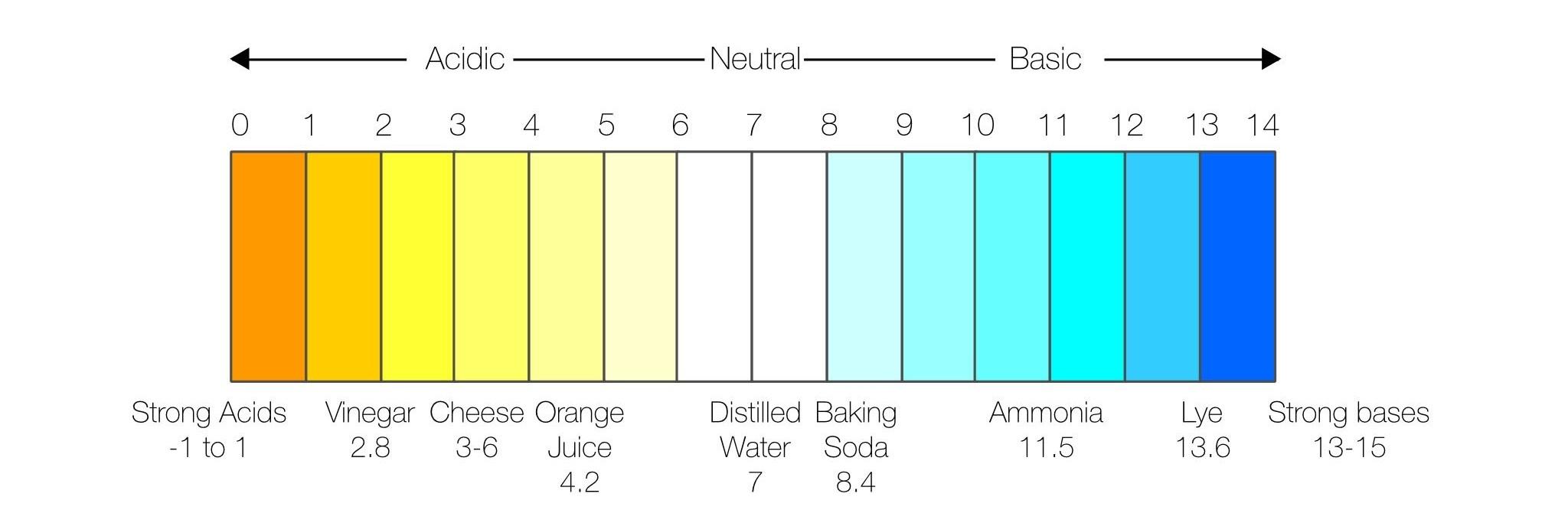 Graph: pH scale
